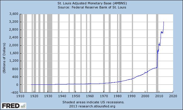 US Money Supply and Money Printing