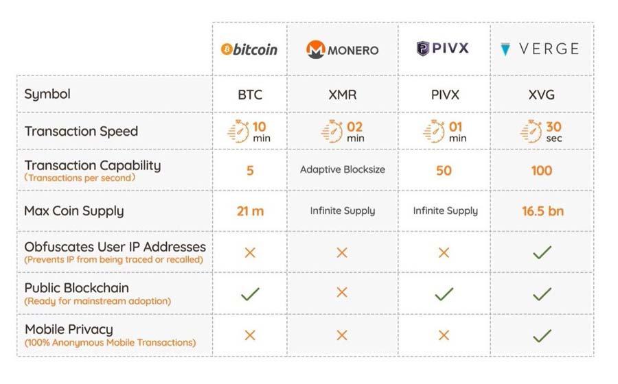Verge privacy coin comparison